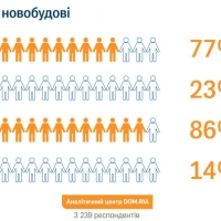 Експерти визначили, на якій стадії будівництва найчастіше купують житло в Івано-Франківську