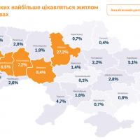 Життя в новобудові: що і як шукають українці