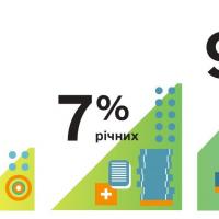 За рахунок «Доступних кредитів 5-7-9%» тепер можна купувати комерційну нерухомість