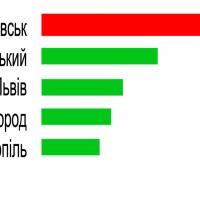 Івано-Франківськ - лідер за кількістю новобудов